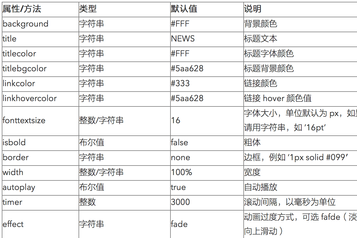WordPress文章添加Table表格内容